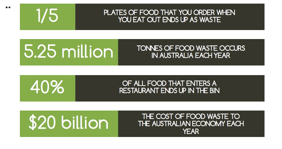Image result for food wastage in australia stats and images